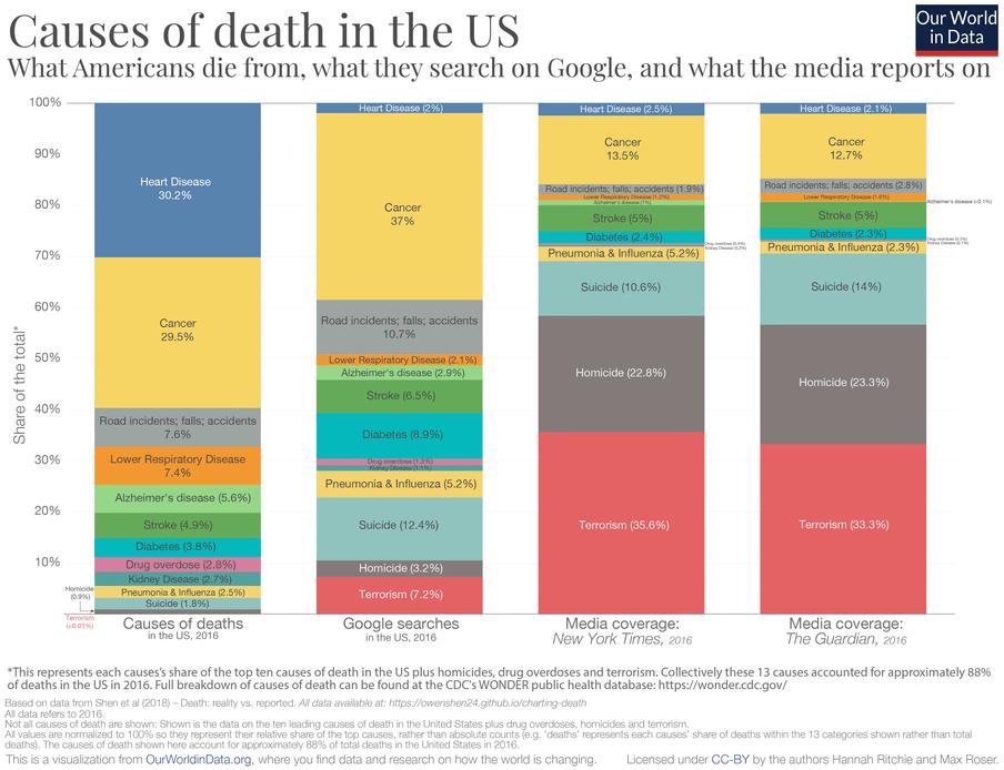 Van link naar rechts: meest voorkomende doodsoorzaken in de VS, meest gegoogelde doodsoorzaken in de VS, meest genoemde doodsoorzaken in respectievelijk The New York Times en The Guardian.