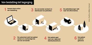Een infographic die de stappen van bestelling tot bezorging laat zien.