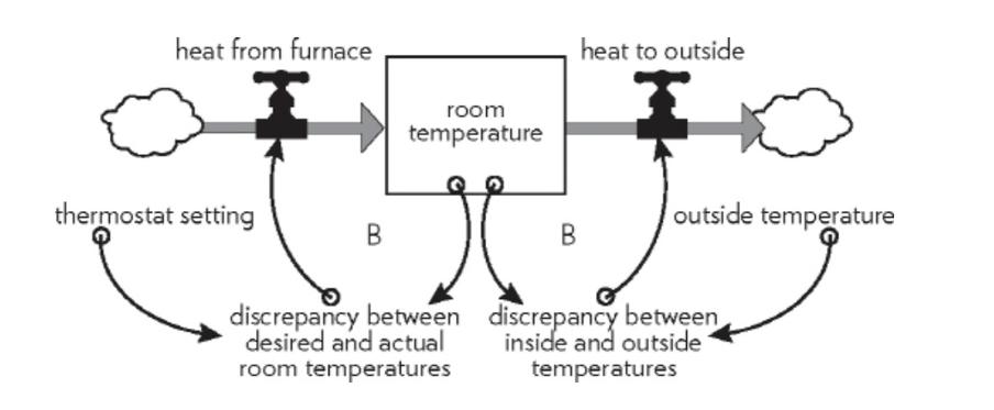 Uit Thinking in Systems: de thermostaat. Een systeem met twee balancerende feedback loops.